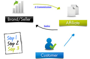 Efficient Affiliate Marketing Strategies