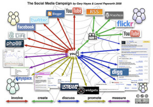 Advice To Help Get Your Social Media Marketing Campaign Off The Ground